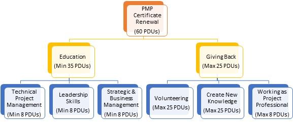 PMI CCR Program effective Dec-2015